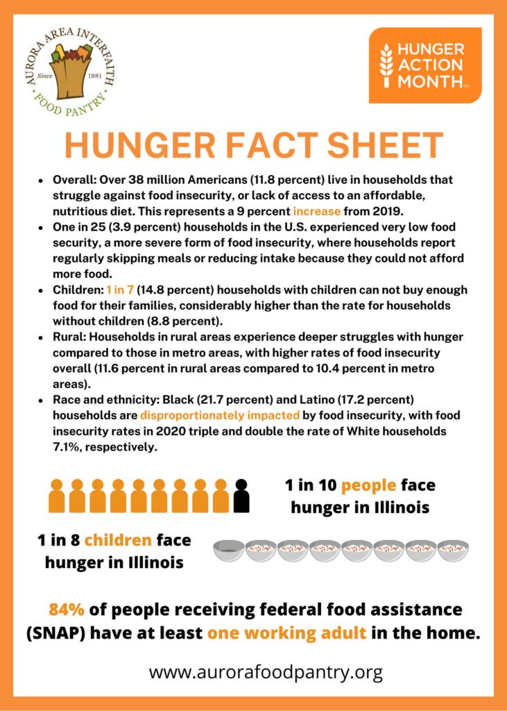 Hunger Fact Sheet Link